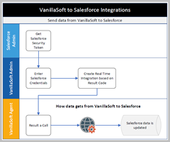 Click to view full-size VanillaSoft to Salesforce Workflow